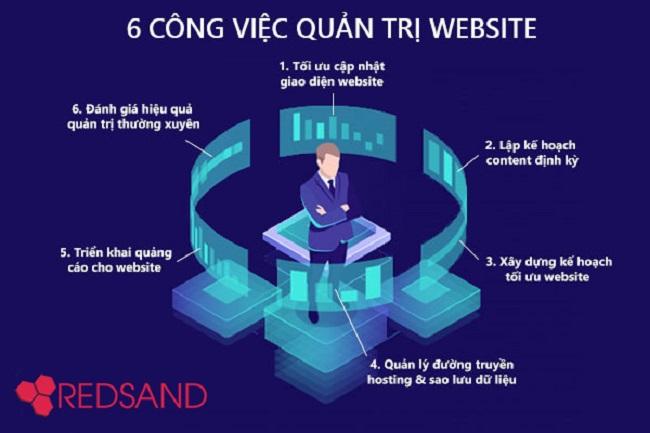 6 Công việc cần làm của nhà Quản trị website